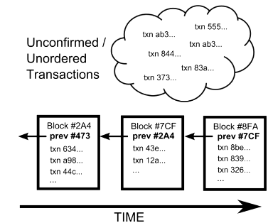 how to fix unconfirmed transaction