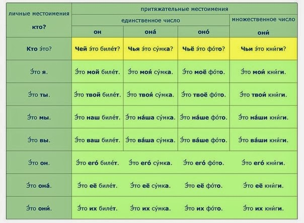 Russian possesive pronouns.