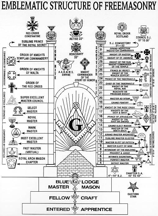 Emblemas da Maçonaria