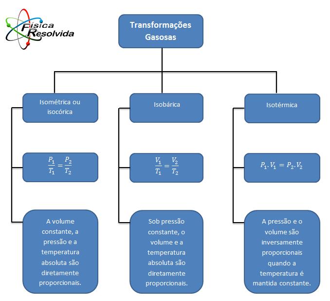Resumo de eletrodinamica