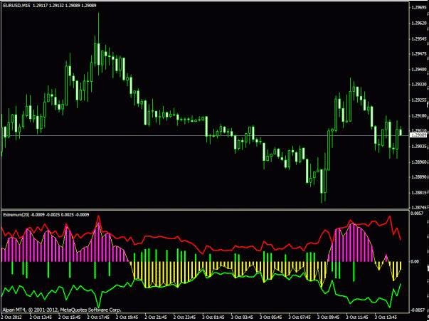 Best forex indicator 4
