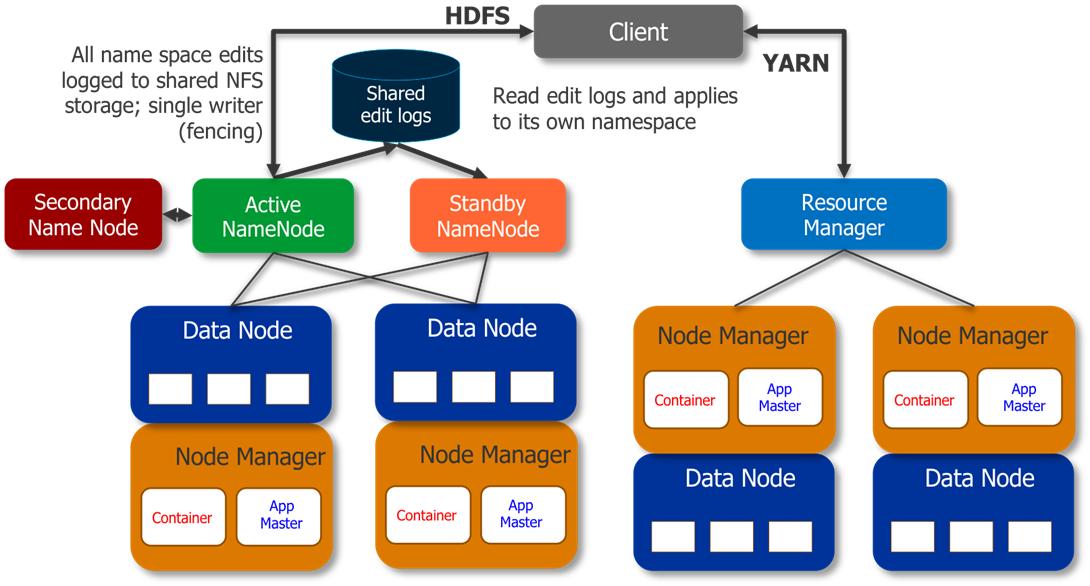 Hadoop 1 0 vs hadoop 2 0 learn big data analyics techniques for Hadoop 2 x architecture