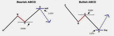 Τεχνική ανάλυση forex