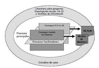 Ejemplo de enfoque estratégico de trabajo  - Christian A. Estay-Niculcar (c)