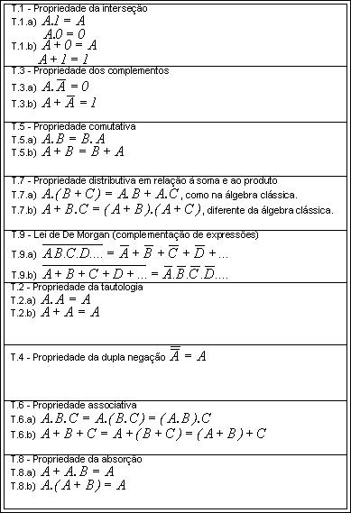 Teoremas da Álgebra de Boole