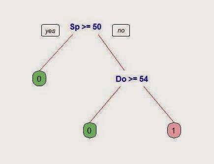 Инструмент отсева неэффективных работников на этапе подбора: дерево решения