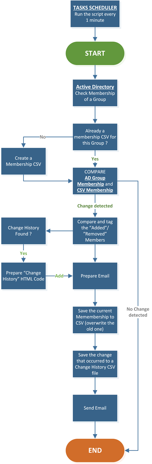 how to find group in active directory powershell