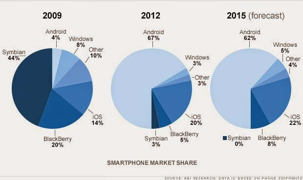 """ the change in the mobile industry "" 2009 to 2015"""