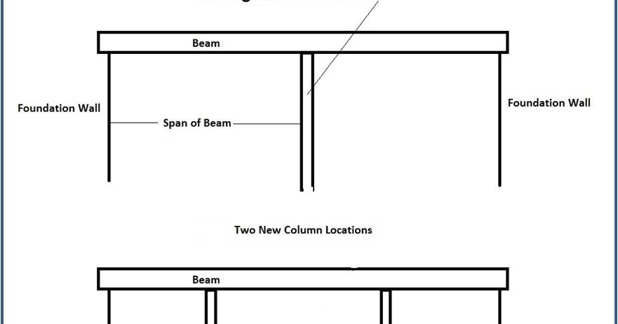 Hs Arqud Solutions Review Columns And Beams Basement