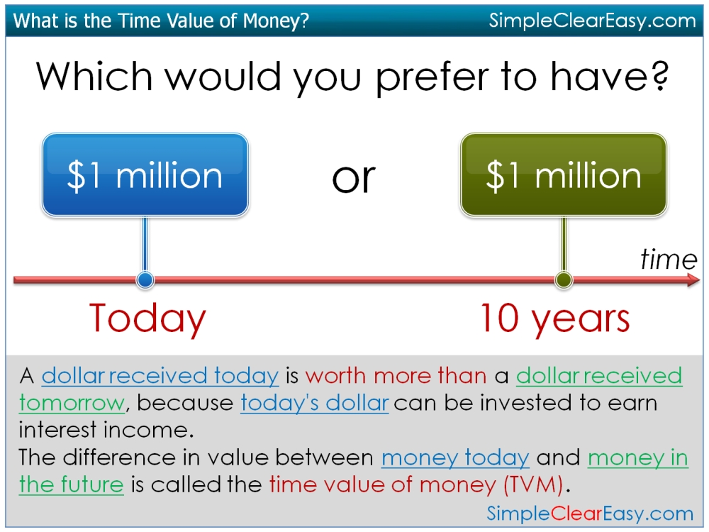 time value of money tvm paper This paper introduces the key concepts of the time value of money (tvm), tools  used for computation and some practical applications for the use of time value of .