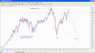 DOW Jones - Elliott Wave Analysis.