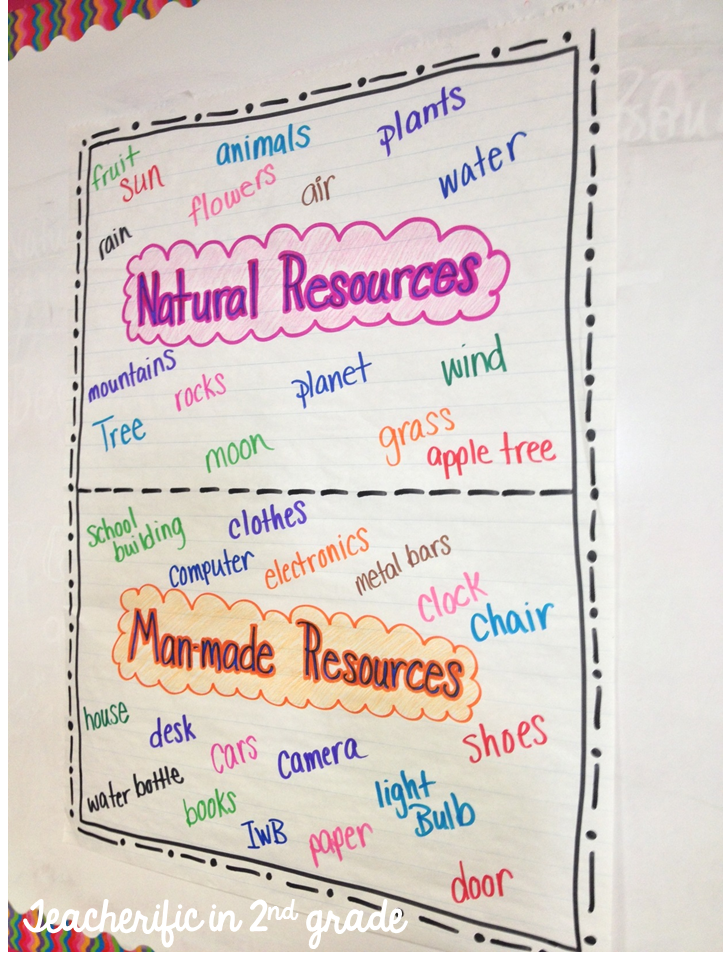 Teacherific earth materials and natural resources for List of natural items