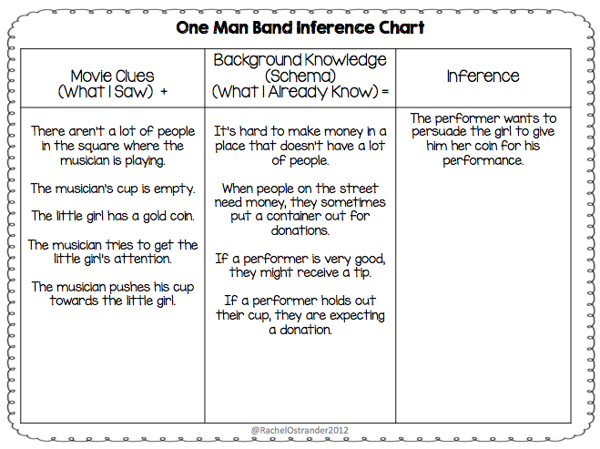 Making Inferences Using Animated Short Films Mrs O Knows – Inference Worksheets 2nd Grade
