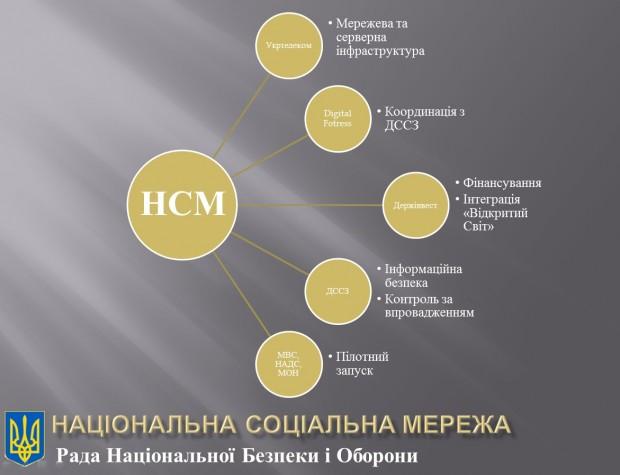 Українська соціальна мережа і пошта