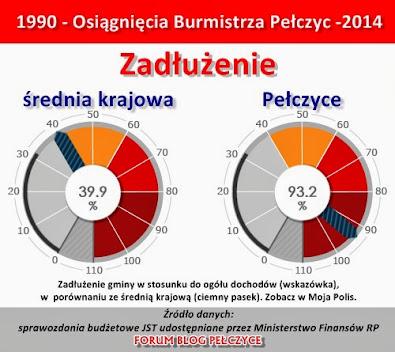Osiągnięcia Burmistrza Kluka