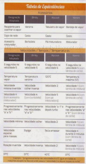 Tabela de Equivalências Bimby MyCook Yammi