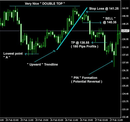 Free forex strategies that work