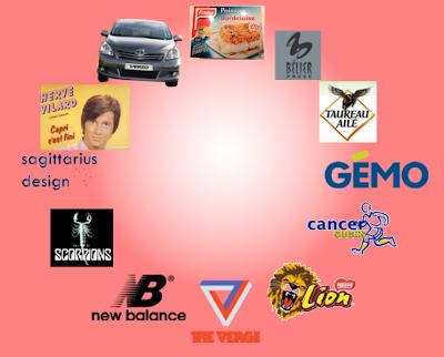 Zodiaque des marques