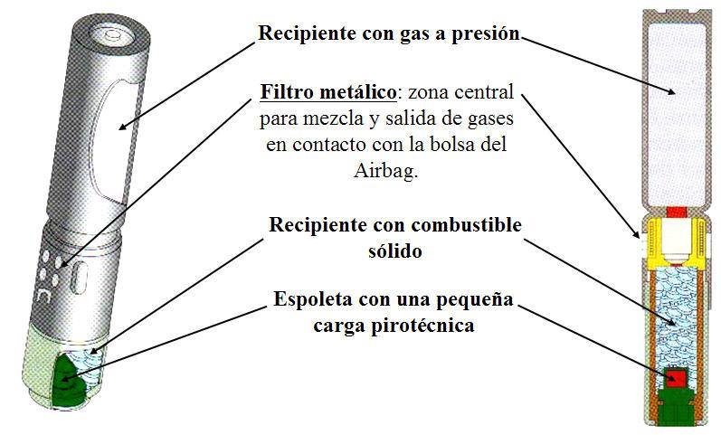 Sistemas de seguridad y confortabilidad generador de gas - Generador de gas ...