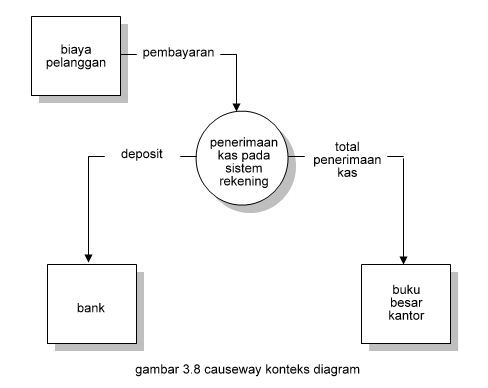 Sistem informasi akuntansi g town gambar tabel lingkaran ruang surat lingkaran piutang dan lingkaran kasir dan gunakan aliran data untuk menghubungkan masing masing tiga lingkaran untuk ccuart Gallery