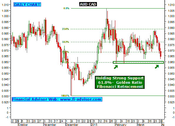 AUD CAD Currency forecast - Technical chart updated on 01st April 2015, Wednesday.