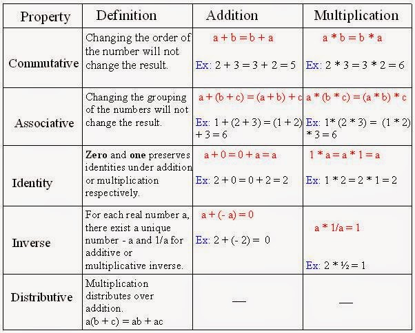 Math 260 REAL NUMBERS – Properties of Numbers Worksheet