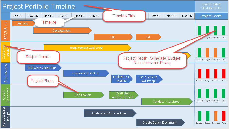 Multiple Project Timeline PowerPoint Template Download Free - It project timeline template