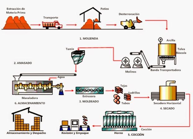 Ingenieria industrial proceso de producci n Proceso de produccion en un restaurante