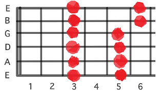 Easiest Guitar Scale
