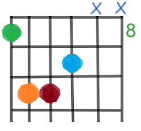 C Chord Finger Placement