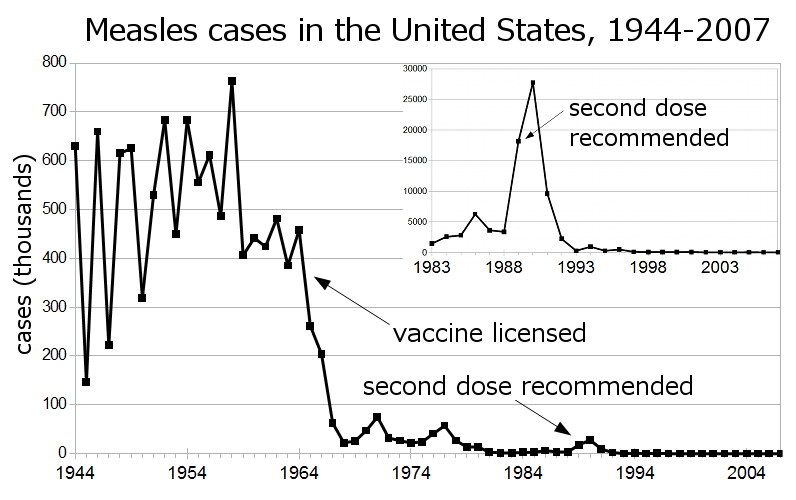 Measles_US_1944-2007_inset.png