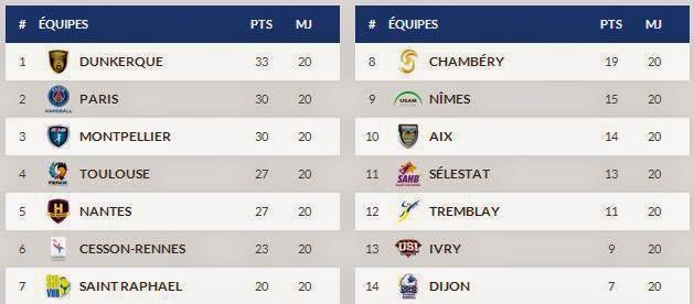LNH - Francia - Posiciones #21 | Mundo handball