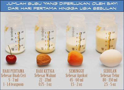 Tips banyakkan susu ibu, saiz perut bayi, konsep demand & supply, tips menyusu, susu ibu