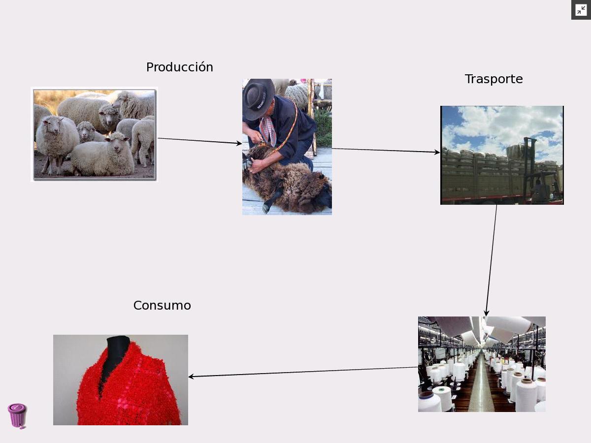 Circuito Productivo De La Lana : Tercero mburucuyÁ circuito productivo de la lana