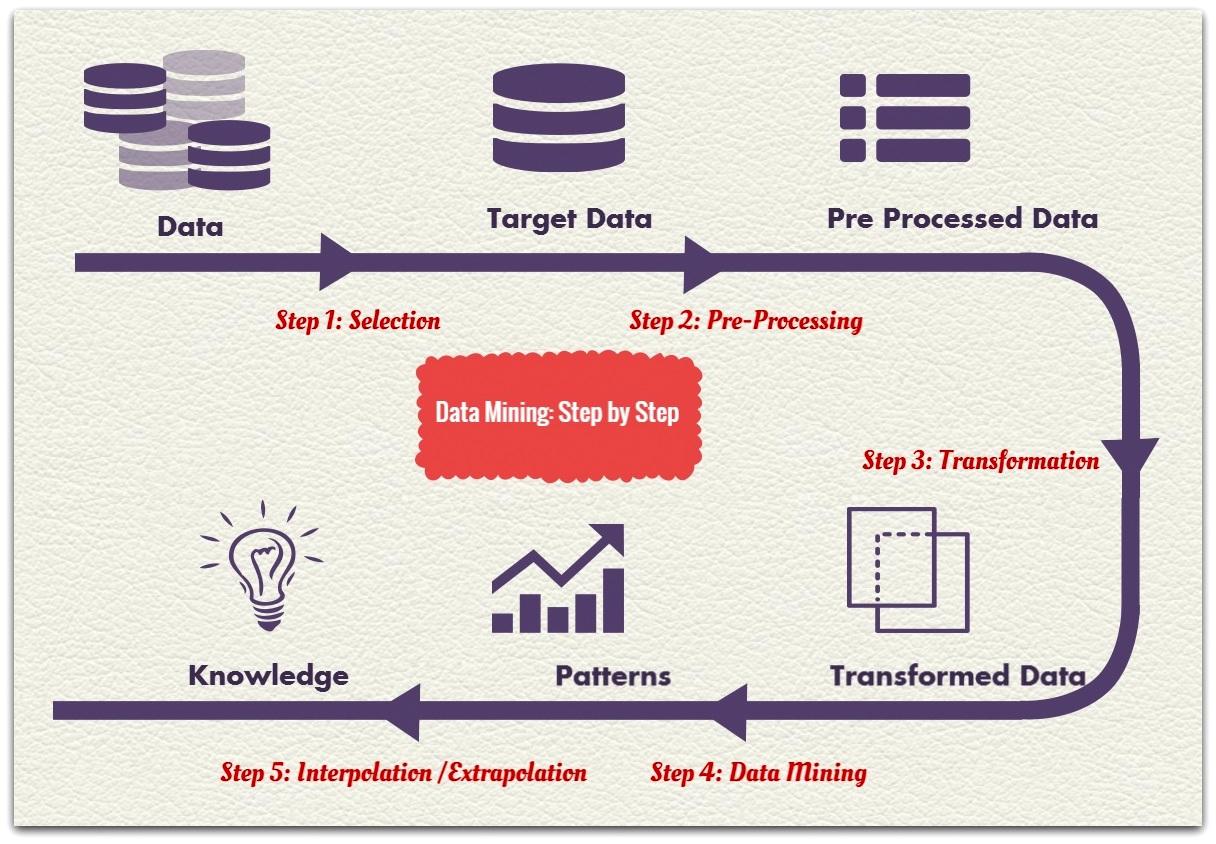 Data Mining Techniques | Top 7 Data Mining Techniques …