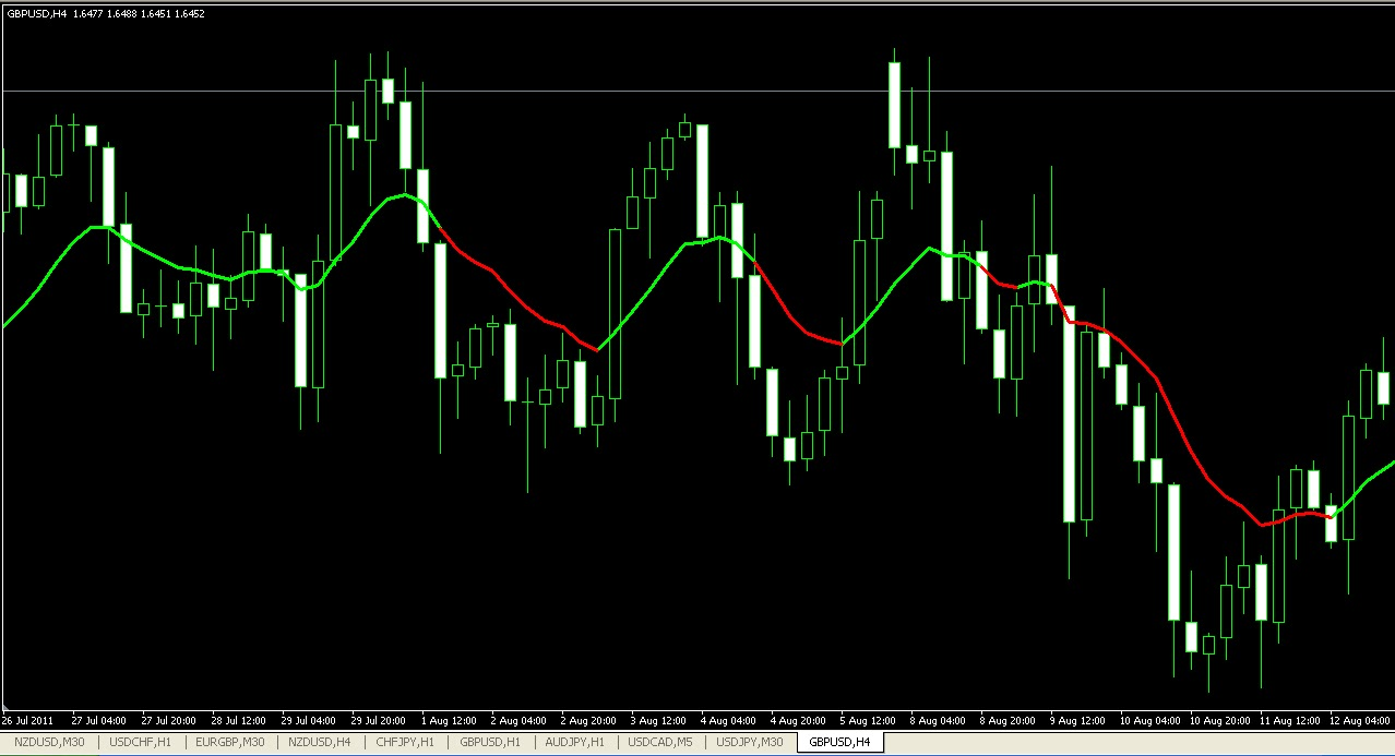 Forex bma indicator by the sky strikers group