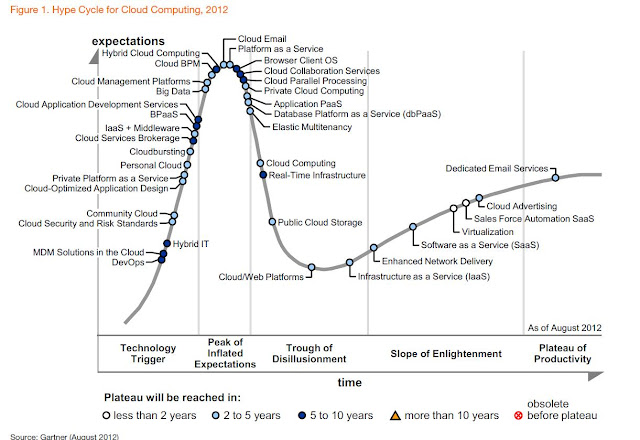 Gartner Hype Cycle - Cloud Computing - 2012