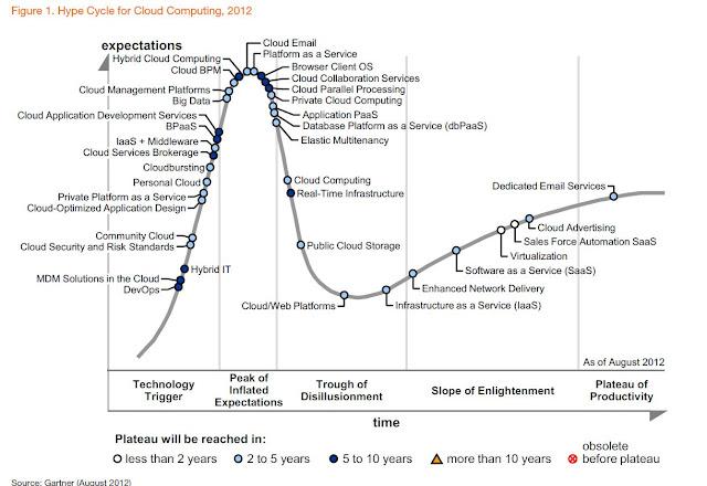 Gartner Hype Cycle - Cloud Computing - 2012