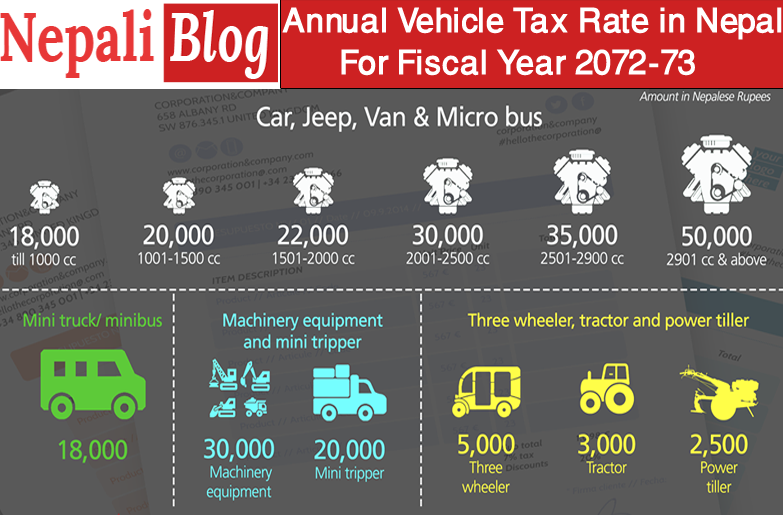 Annual Tax Rate of Vehicle Operating in Nepal for Fiscal Year 2072-73