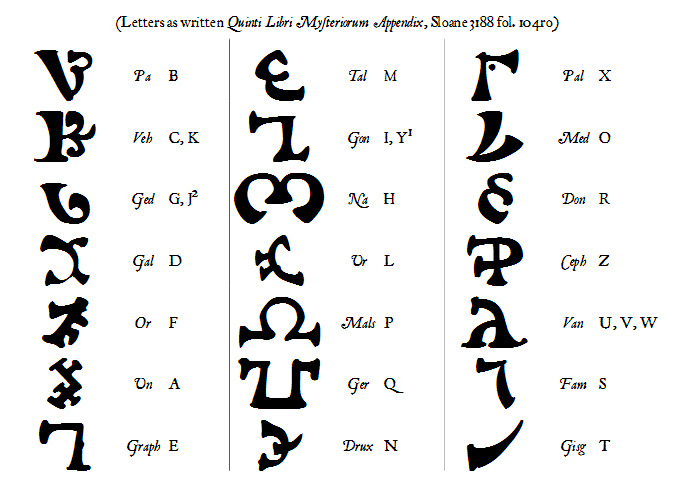 the angelicall alphabet of dr john dee flameating