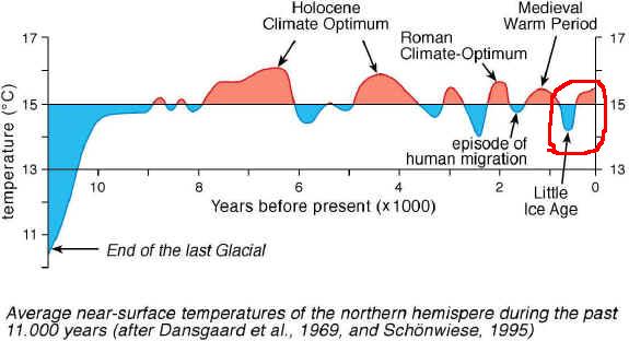 Le climat durant la période Holocène