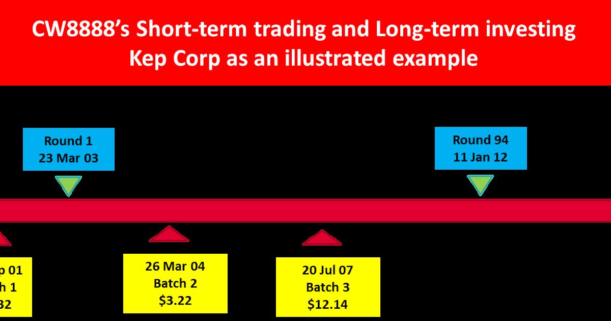 Stock market short term trading strategies