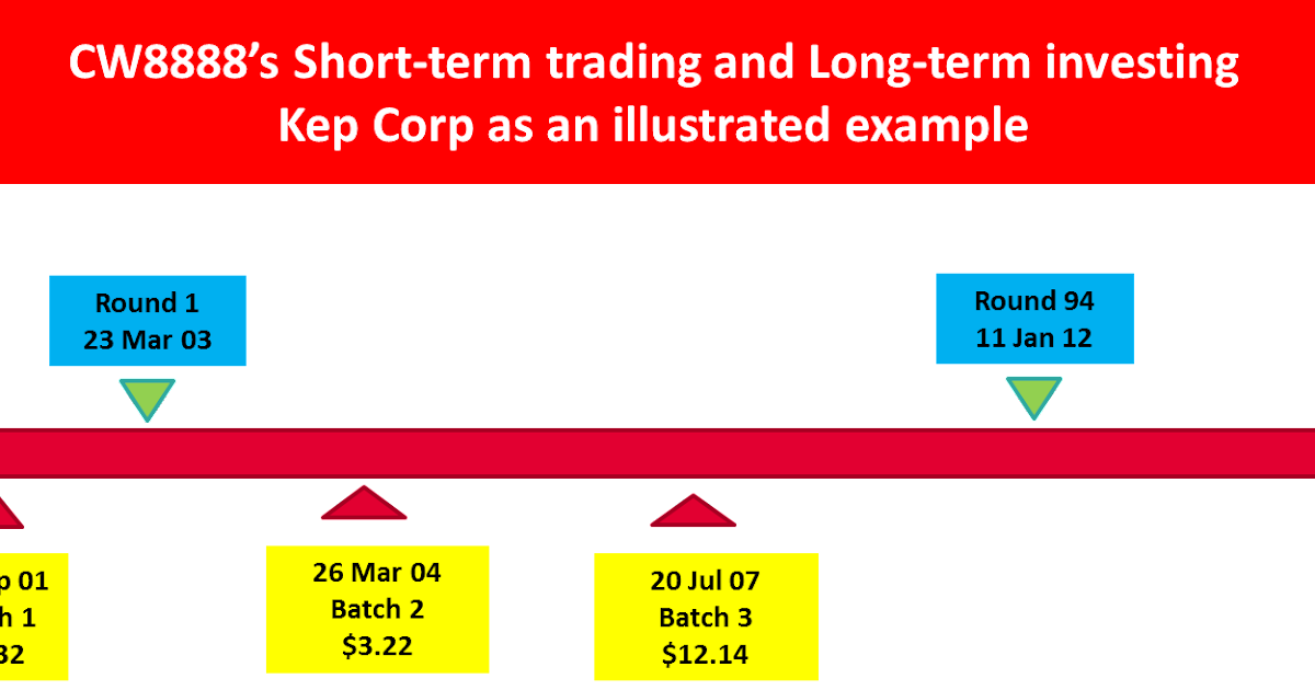 Short term cfd trading strategies