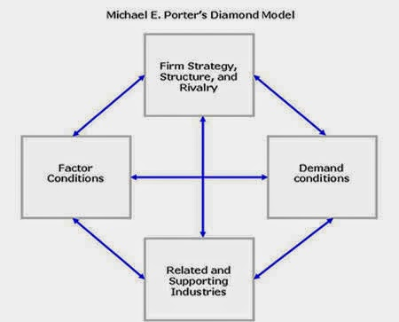 porter diamond for china The emergence of china as a rising economic power has surprised many pundits and commentators around the world this thesis examines the competitive advantage and disadvantage of chinese high-tech industries by studying a number of figure 7-1 the complete diamond system.