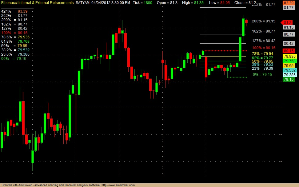 Only profit trading system