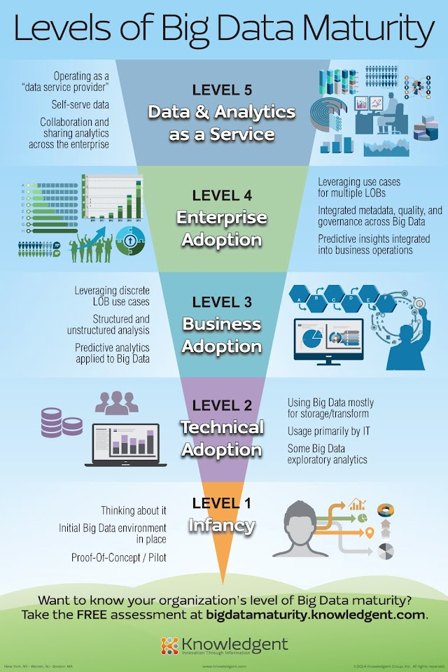 Levels of #bigdata maturity