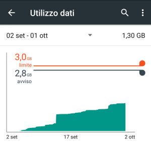 come non esaurire internet su android