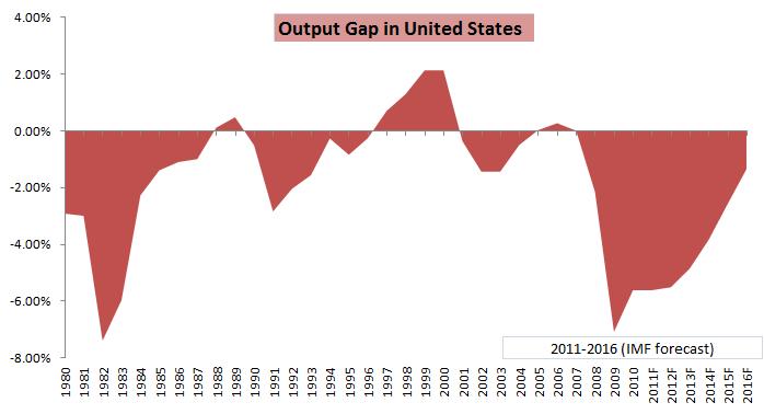 Economy 2012 2012-2015 The Economy