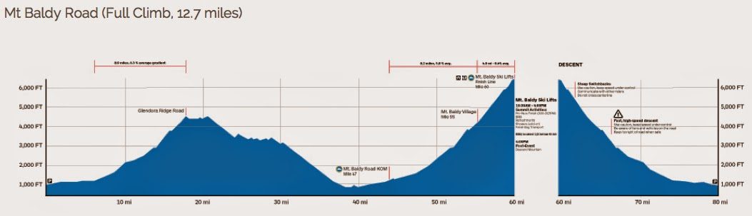 Profile of L'Etape California 2015