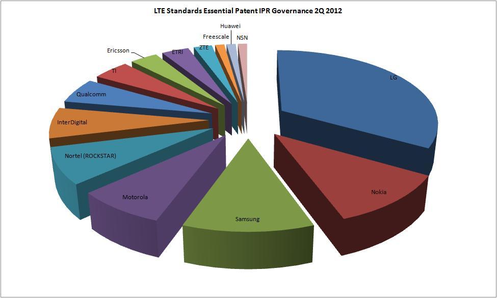 LTE 標準專利現況2012Q2